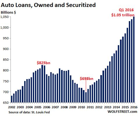 The Massive Prop Barely Holding up the US Economy Cracks