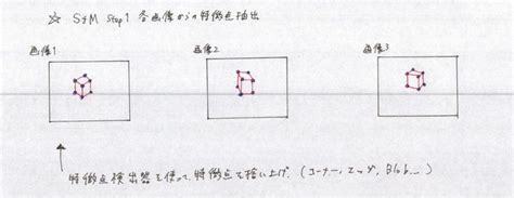 Simple Structure from Motion 〜 実装編1(全体構成) - Daily Tech Blog