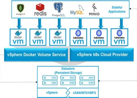 Stateful Containers on vSphere with the Orchestrator of