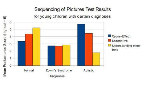 Graphs on research dealing with Asperger's and High